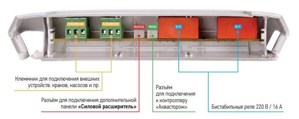 панель силовой расширитель. фото внутри