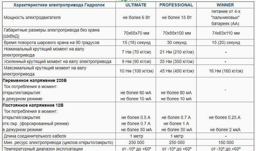 сравнение кранов Gidrolock