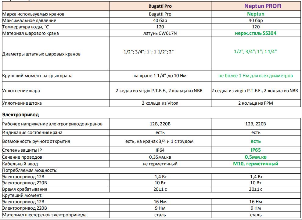 сравнение кранов neptun bugatti и neptun profi