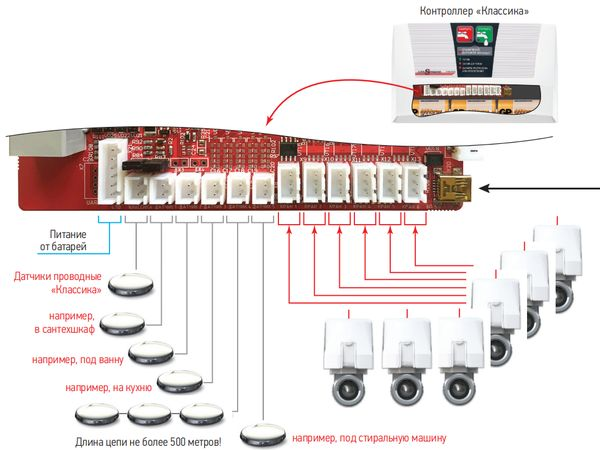 подключение системы Аквасторож Классика