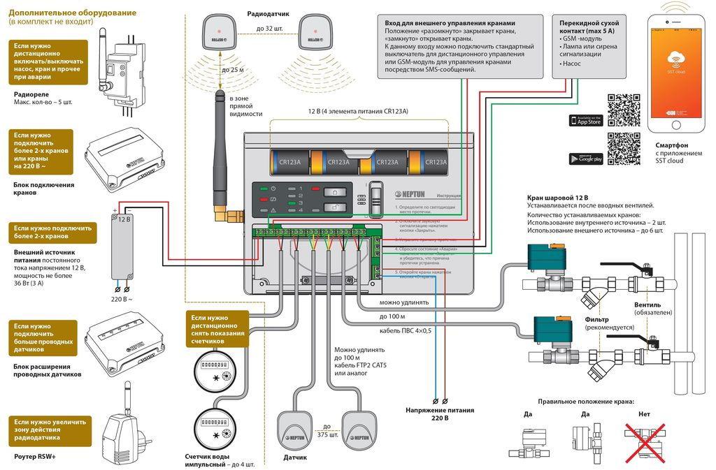 схема подключения neptun prow+ wifi