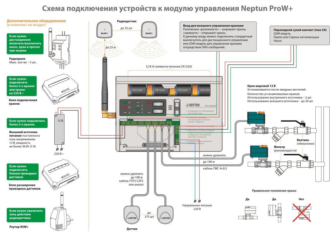 схема подключения устройств к модулю управления Neptun ProW+