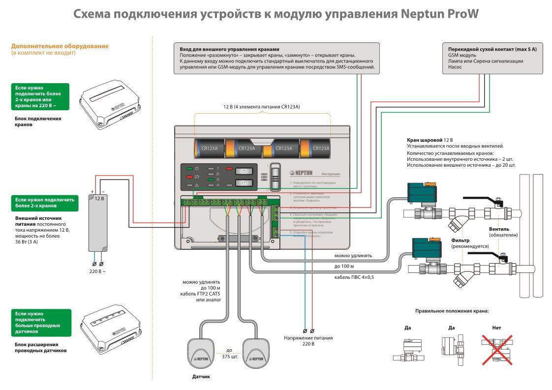 схема подключения устройств к модулю управления Neptun ProW