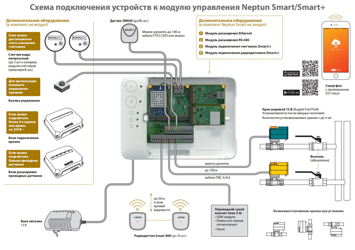 схема подключения модулей управления Neptun Smart/Neptun Smart+